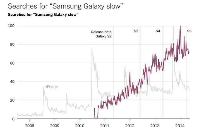 Google Trends searches for samsung slow-searches