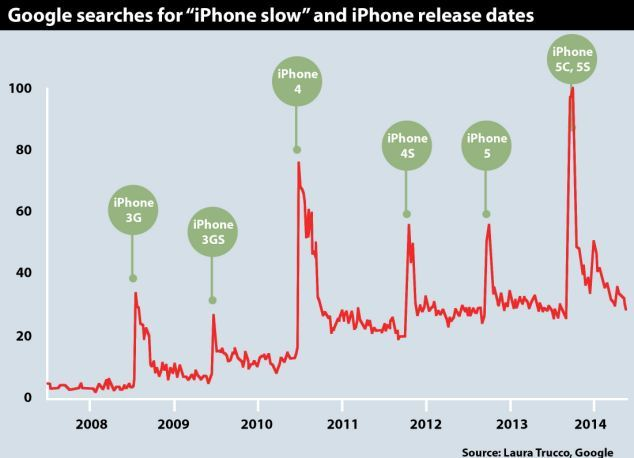 Google Trends searches for iphone slow